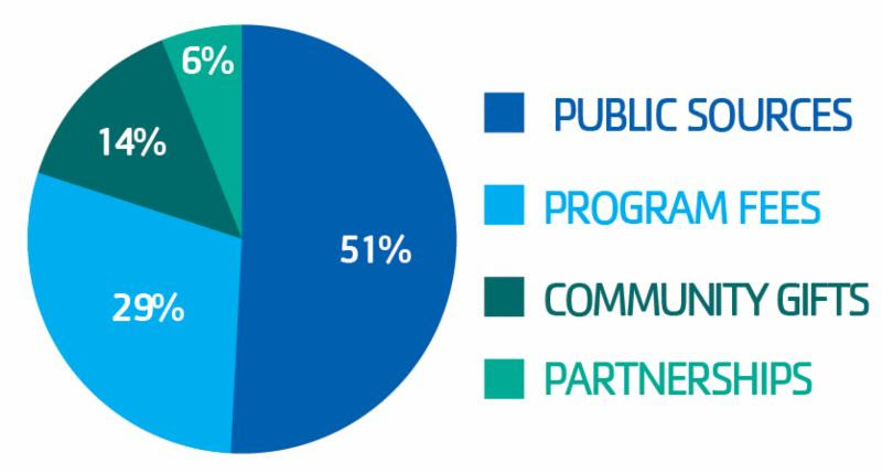 proposed federal budget impact on kids programming ymca of